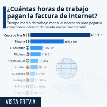 Enlace a De 33 horas a siete minutos: ¿cuánto hay que trabajar para pagar Internet? Infografía
