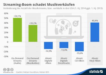 Infografik: Streaming-Boom schadet Musikverkäufen | Statista