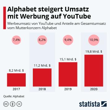 Infografik: Alphabet steigert Umsatz mit Werbung auf Youtube | Statista
