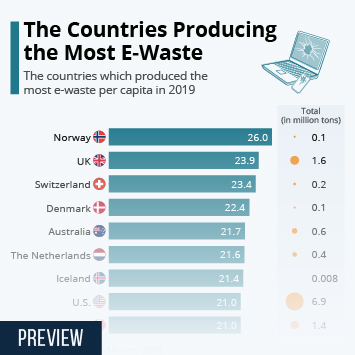 Infographic: The Countries Producing the Most E-Waste | Statista