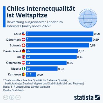 Link zu Wo ist die Internetqualität am höchsten? Infografik