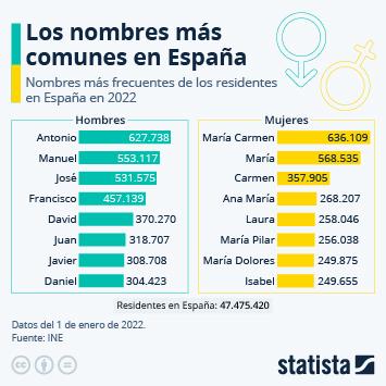 Infografía: Antonio y María Carmen, los nombres más frecuentes en España | Statista