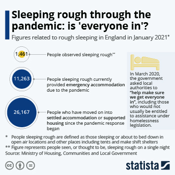 Infographic: Sleeping rough through the pandemic: is 'everyone in'? | Statista