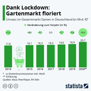 Infografik: Dank Lockdown: Gartenmarkt floriert | Statista