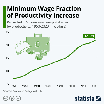 Infographic: Minimum Wage Fraction of Productivity Increase | Statista