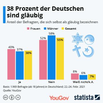 Infografik: 38 Prozent der Deutschen sind gläubig | Statista