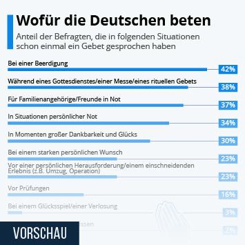 Link zu Wofür die Deutschen beten Infografik