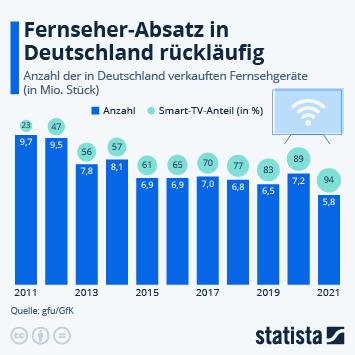 Link zu Absatz von Fernsehgeräten 2020 gestiegen Infografik