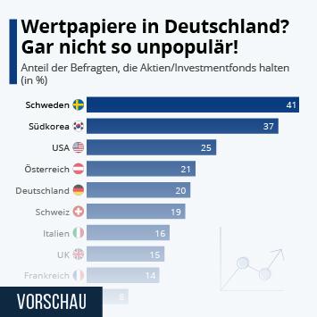 Infografik: Wertpapiere in Deutschland? Gar nicht so unpopulär! | Statista