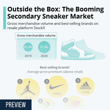 Infographic: Outside the Box: The Booming Secondary Sneaker Market | Statista
