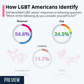 Link to How LGBT Americans Identify Infographic