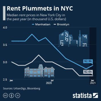 Infographic: Rent Plummets in NYC | Statista