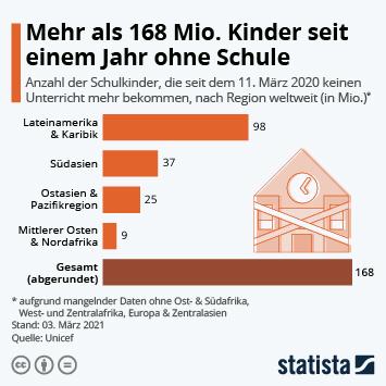Link zu Mehr als 168 Mio. Kinder seit einem Jahr ohne Schule Infografik