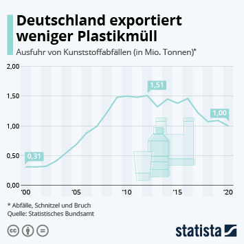 Infografik: Deutschland exportiert weniger Plastikmüll   Statista