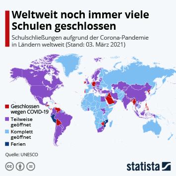 Infografik: Weltweit noch immer viele Schulen geschlossen | Statista