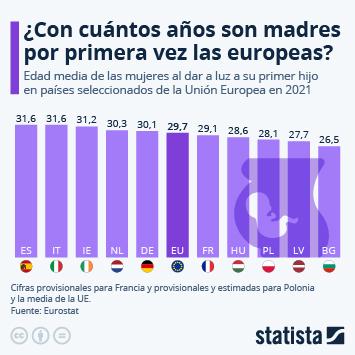 Infografía: Las españolas, entre las europeas que más tarde tienen el primer hijo | Statista