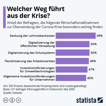 Infografik: Welcher Weg führt aus der Krise? | Statista