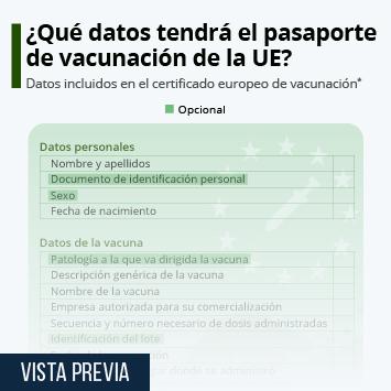 Infografía: ¿Cómo será el 'pasaporte verde digital' que prepara la Comisión Europea? | Statista