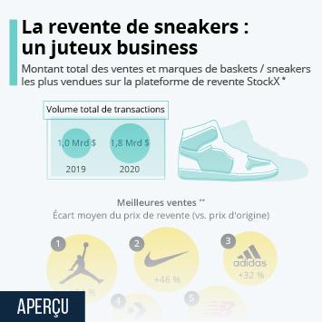 Lien vers La revente de sneakers : un juteux business Infographie