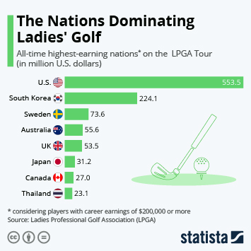 Infographic: The Nations Dominating Ladies' Golf | Statista