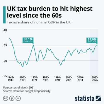 Infographic: UK tax burden to hit highest level since the 60s   Statista