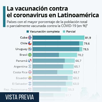 Enlace a Así va la vacunación contra el coronavirus en América Latina Infografía