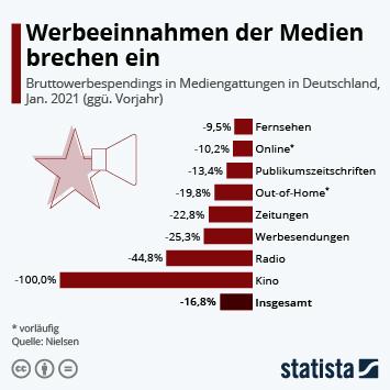 Infografik: Werbeeinnahmen der Medien brechen ein | Statista