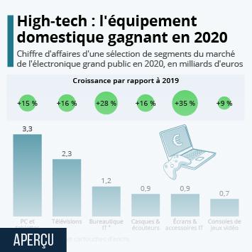 Infographie: High-tech : l'équipement pour la maison sort gagnant en 2020 | Statista