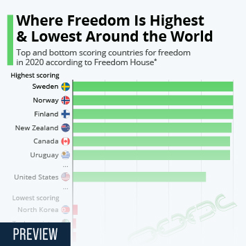 Infographic: Where Freedom Is Highest & Lowest Around The World | Statista