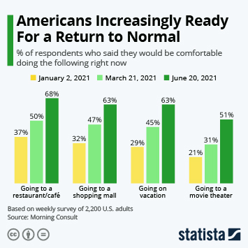 Infographic: Vaccine Progress Sparks Optimism Among Americans   Statista
