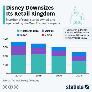 Link to Disney Downsizes Its Retail Kingdom Infographic