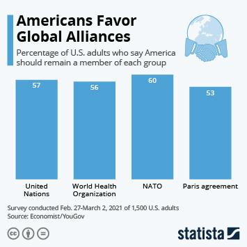 Infographic: Americans Favor Global Alliances | Statista
