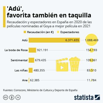 Infografía: 'Adú', favorita también en taquilla | Statista