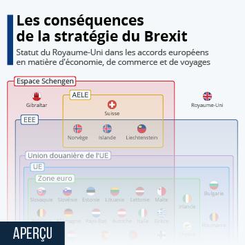 Infographie: Europe : les conséquences de la stratégie du Brexit | Statista