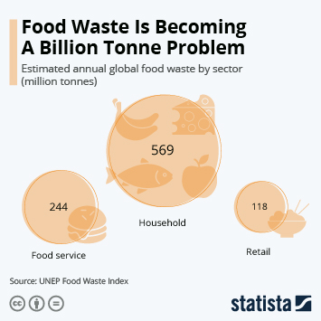 Infographic: Food Waste Is Becoming A Billion Tonne Problem | Statista