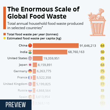 Infographic: The Enormous Scale Of Global Food Waste | Statista