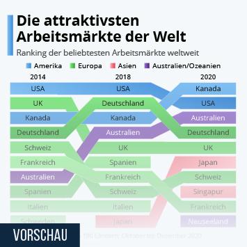 Link zu Die attraktivsten Arbeitsmärkte der Welt Infografik
