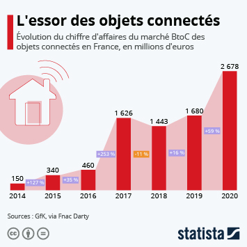 Infographie - Objets connectés : zoom sur le marché français
