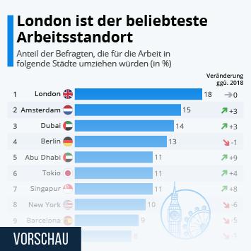 Link zu London ist der beliebteste Arbeitsstandort Infografik
