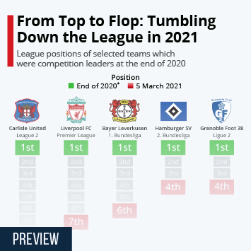 Infographic: From Top to Flop: Tumbling Down the League in 2021 | Statista