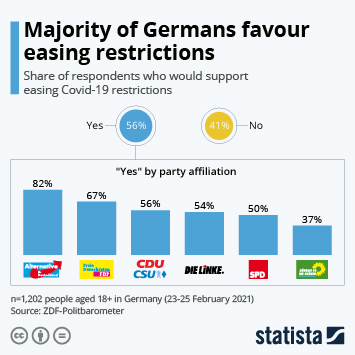 Infographic: Majority of Germans favour easing restrictions   Statista