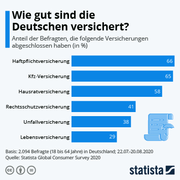Infografik: Wie gut sind die Deutschen versichert?   Statista
