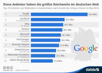 Infografik: Diese Anbieter haben die größte Reichweite im deutschen Web | Statista