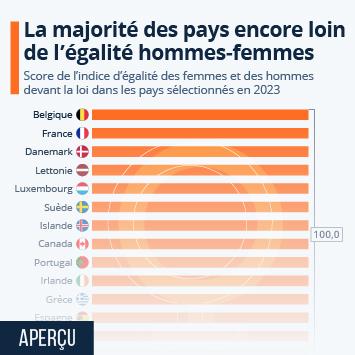 Infographie: Seuls 10 pays accordent les mêmes droits aux femmes   Statista