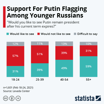 Link to Support For Putin Flagging Among Younger Russians Infographic
