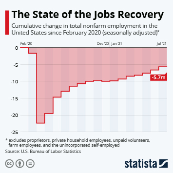 Infographic: The State of the Jobs Recovery | Statista