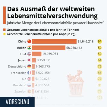 Infografik: Das Ausmaß der weltweiten Lebensmittelverschwendung   Statista