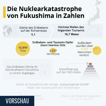 Infografik: Die Nuklearkatatstrophe von Fukushima in Zahlen | Statista
