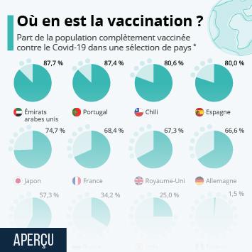 Infographie: Quelle part de la population est entièrement vaccinée ? | Statista