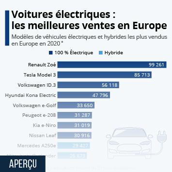 Lien vers Voitures électriques : les meilleures ventes en Europe Infographie